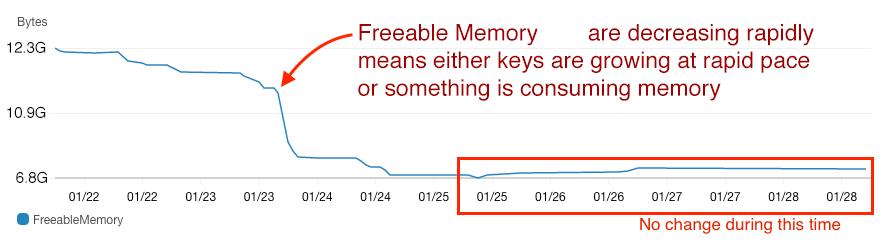 Freeable Memory decreasing