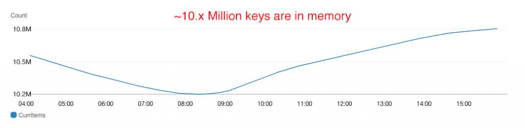 Total Keys in Redis Memory